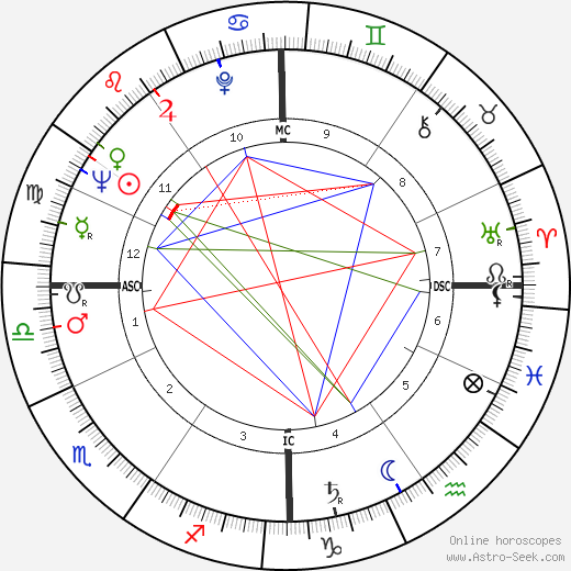 Cecil D. Andrus astro natal birth chart, Cecil D. Andrus horoscope, astrology