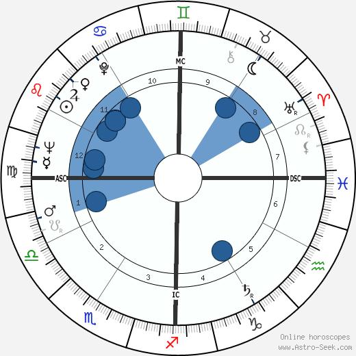 Chalmers Johnson wikipedia, horoscope, astrology, instagram