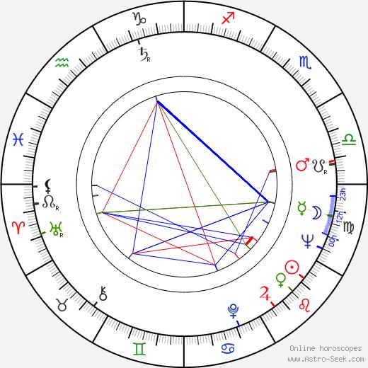 Charlotte Zwerin birth chart, Charlotte Zwerin astro natal horoscope, astrology