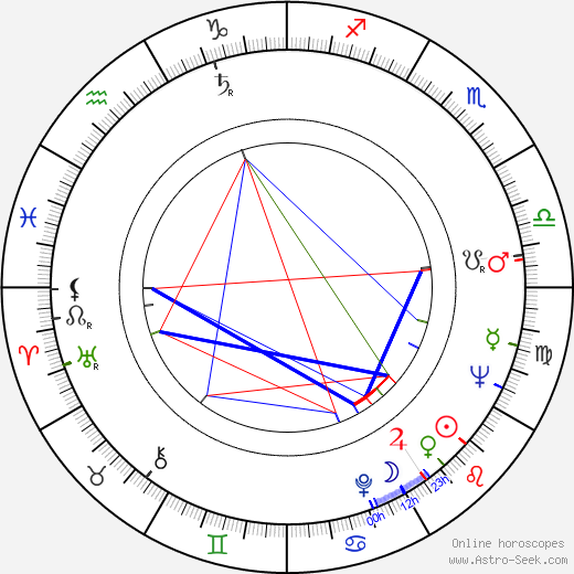Claus Wilcke birth chart, Claus Wilcke astro natal horoscope, astrology