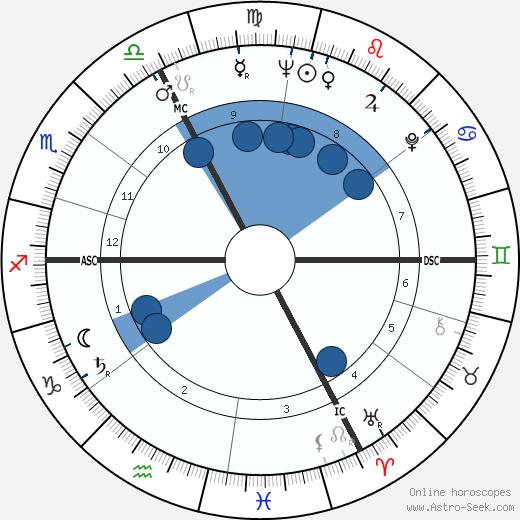 Coccinelle wikipedia, horoscope, astrology, instagram