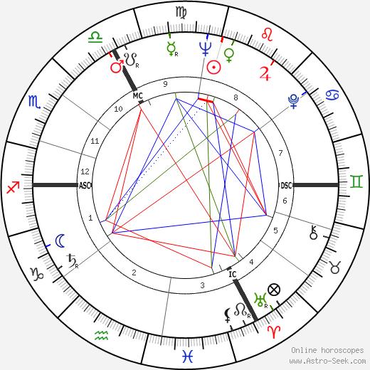 Коксинель Coccinelle день рождения гороскоп, Coccinelle Натальная карта онлайн