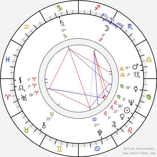 Don King birth chart, biography, wikipedia 2018, 2019
