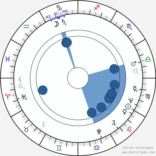 Franca Tamantini wikipedia, horoscope, astrology, instagram