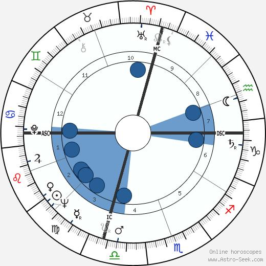 Frank Farrelly wikipedia, horoscope, astrology, instagram