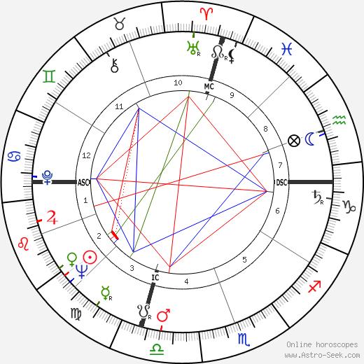 Frank Farrelly astro natal birth chart, Frank Farrelly horoscope, astrology