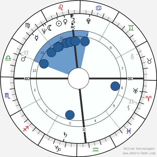 Frederic Raphael wikipedia, horoscope, astrology, instagram