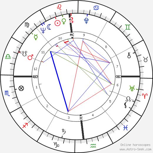 Frederic Raphael день рождения гороскоп, Frederic Raphael Натальная карта онлайн