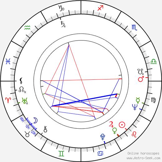 George Sperdakos день рождения гороскоп, George Sperdakos Натальная карта онлайн