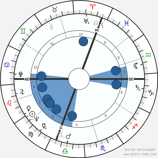 Giovanni Invernizzi wikipedia, horoscope, astrology, instagram