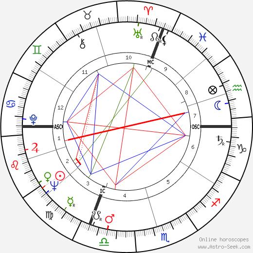 Giovanni Invernizzi день рождения гороскоп, Giovanni Invernizzi Натальная карта онлайн