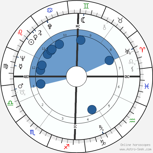 Hans Leuenberger wikipedia, horoscope, astrology, instagram