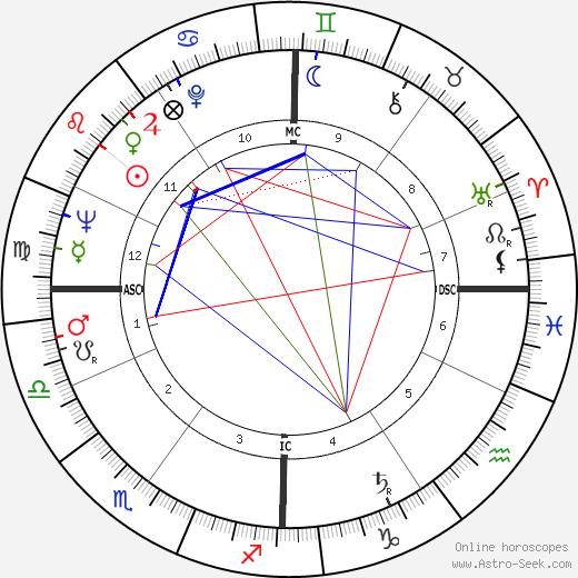Hans Leuenberger birth chart, Hans Leuenberger astro natal horoscope, astrology