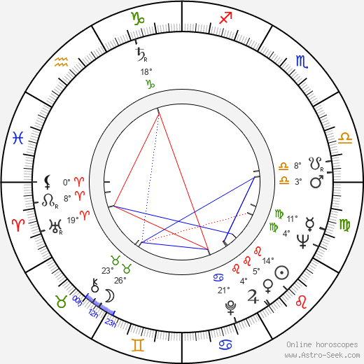 Herb Reed birth chart, biography, wikipedia 2019, 2020