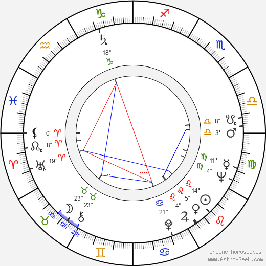 Hranislav Rasic birth chart, biography, wikipedia 2019, 2020