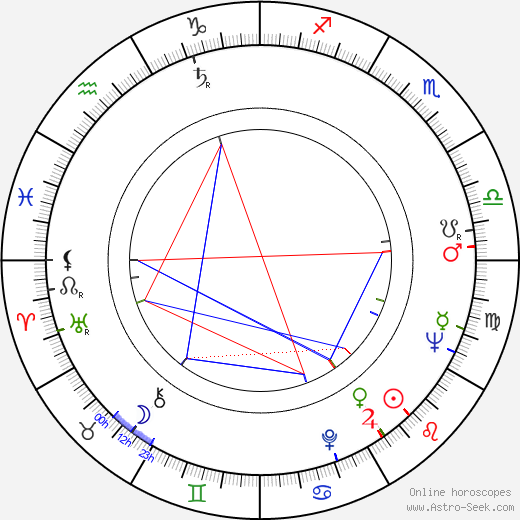 Hranislav Rasic astro natal birth chart, Hranislav Rasic horoscope, astrology