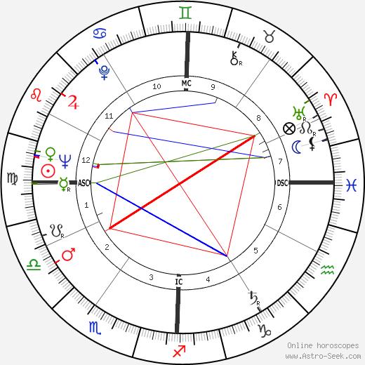 Джон Леонард Суайгерт Jack Swigert день рождения гороскоп, Jack Swigert Натальная карта онлайн