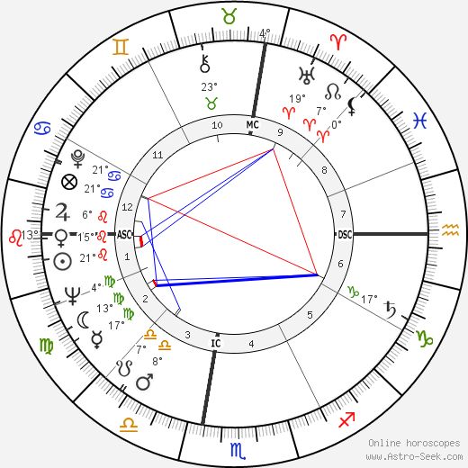Janice Rule birth chart, biography, wikipedia 2019, 2020