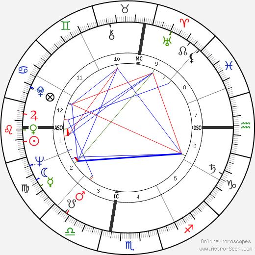 Janice Rule tema natale, oroscopo, Janice Rule oroscopi gratuiti, astrologia