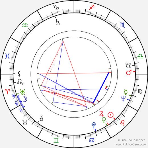 Janusz Majewski birth chart, Janusz Majewski astro natal horoscope, astrology