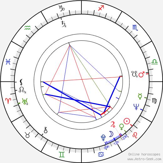 Jiří Stránský birth chart, Jiří Stránský astro natal horoscope, astrology