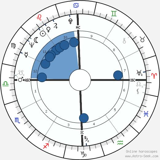 Joe Duhem wikipedia, horoscope, astrology, instagram