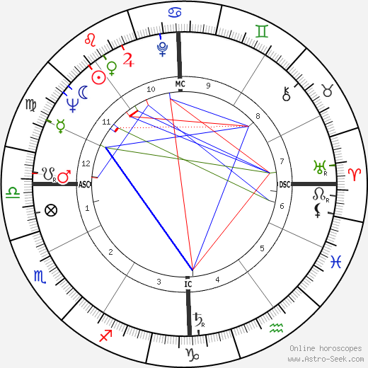 Joe Duhem tema natale, oroscopo, Joe Duhem oroscopi gratuiti, astrologia