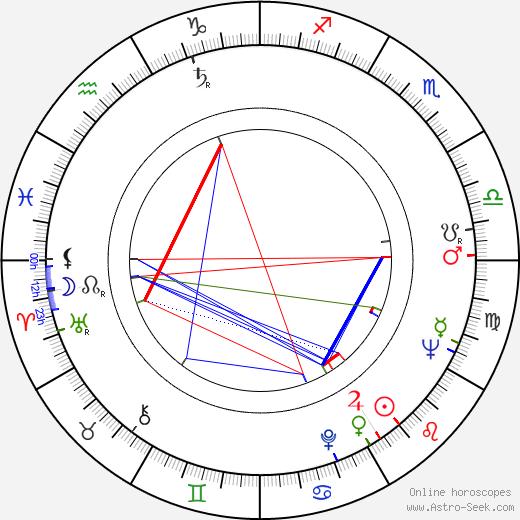 Jorge Fegán birth chart, Jorge Fegán astro natal horoscope, astrology