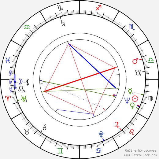 Jovan Cirilov birth chart, Jovan Cirilov astro natal horoscope, astrology