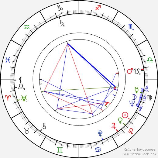 Kaj Lindén astro natal birth chart, Kaj Lindén horoscope, astrology