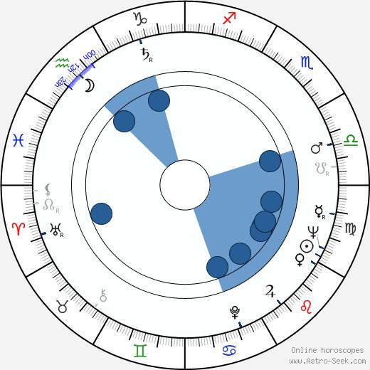 Kalman Markovits wikipedia, horoscope, astrology, instagram