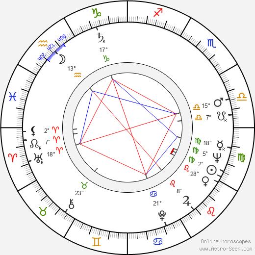 Kalman Markovits birth chart, biography, wikipedia 2019, 2020