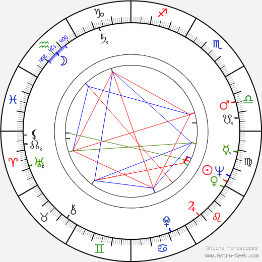 Kalman Markovits astro natal birth chart, Kalman Markovits horoscope, astrology