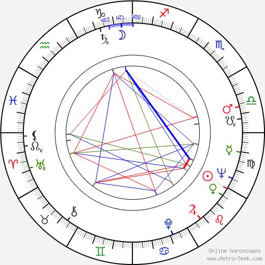 Lars Görling astro natal birth chart, Lars Görling horoscope, astrology