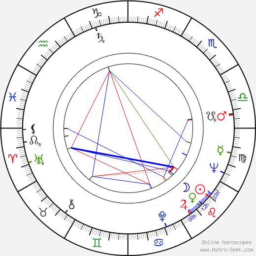 Leopold Matuszczak день рождения гороскоп, Leopold Matuszczak Натальная карта онлайн