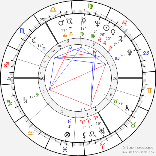Marianne Koch birth chart, biography, wikipedia 2018, 2019
