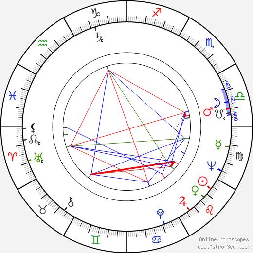 Nicolas Gessner birth chart, Nicolas Gessner astro natal horoscope, astrology