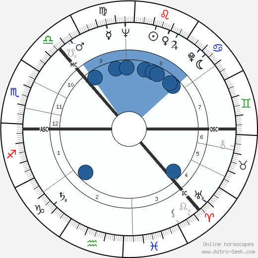 Nils Mustelin wikipedia, horoscope, astrology, instagram