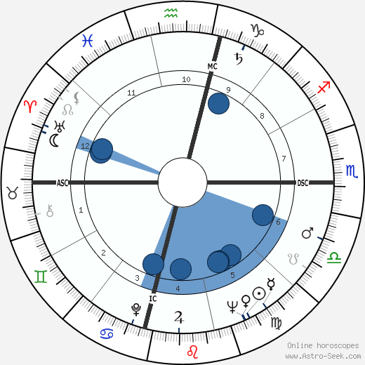 Noble Willingham wikipedia, horoscope, astrology, instagram