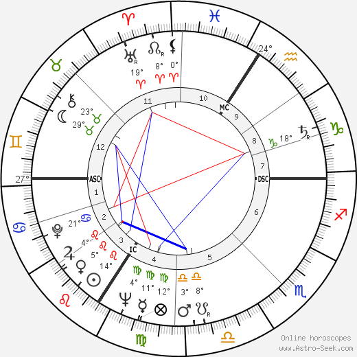 Peter Fitz birth chart, biography, wikipedia 2020, 2021