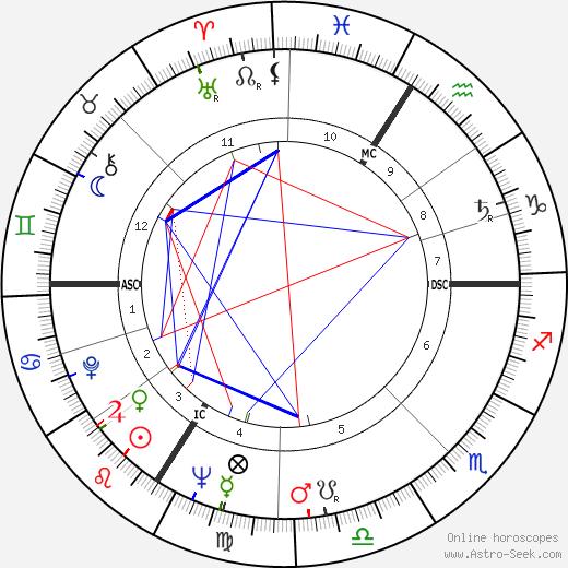Peter Fitz birth chart, Peter Fitz astro natal horoscope, astrology