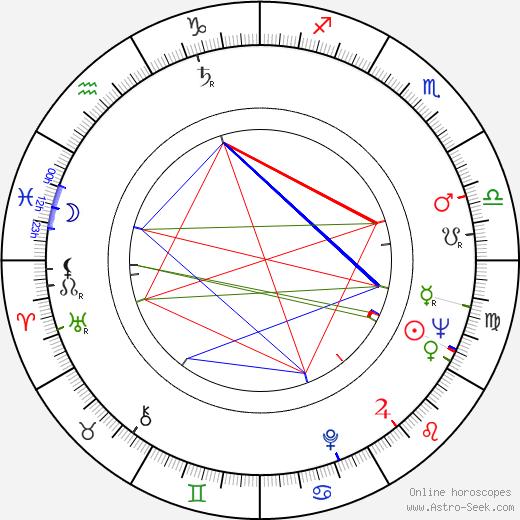 Raizô Ichikawa день рождения гороскоп, Raizô Ichikawa Натальная карта онлайн