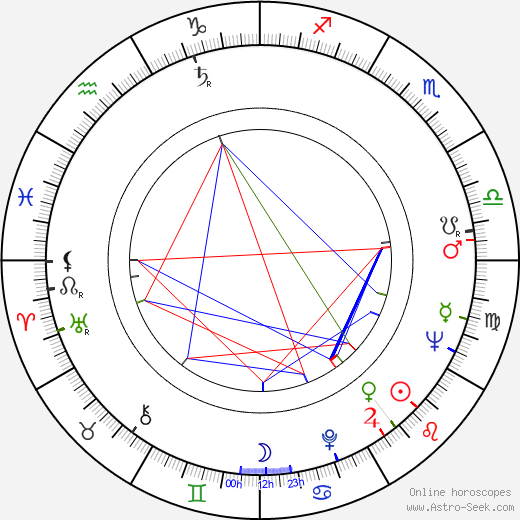 Renate Holm astro natal birth chart, Renate Holm horoscope, astrology