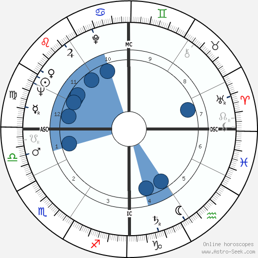 Robert Martin Connors wikipedia, horoscope, astrology, instagram