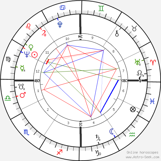 Robert Martin Connors день рождения гороскоп, Robert Martin Connors Натальная карта онлайн