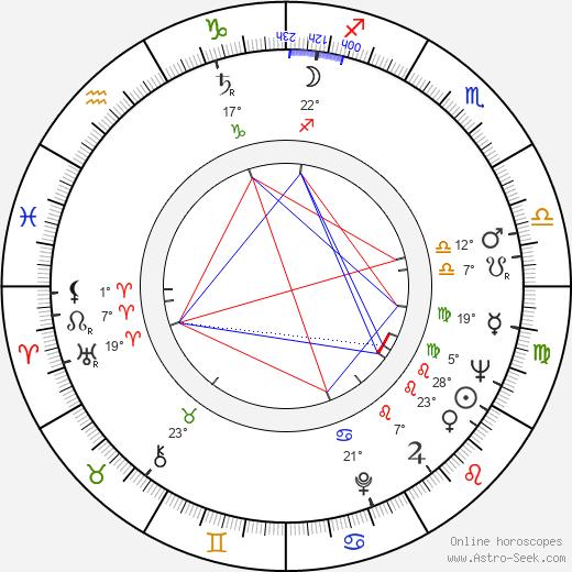 Ruy Guerra birth chart, biography, wikipedia 2017, 2018