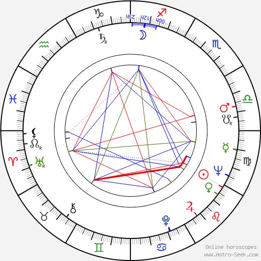 Ruy Guerra astro natal birth chart, Ruy Guerra horoscope, astrology