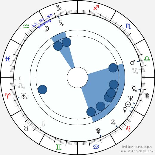 Stoian Doukov wikipedia, horoscope, astrology, instagram