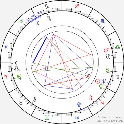 Stoian Doukov birth chart, Stoian Doukov astro natal horoscope, astrology