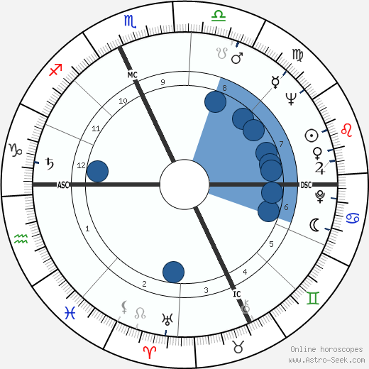 Tom Laughlin wikipedia, horoscope, astrology, instagram